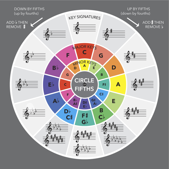 Picture of Circle of Fifths (Music Theory Diagram) (12x12)